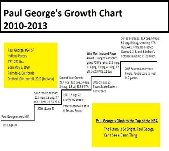 Paul George Climbs to the Top, aspect ratio title